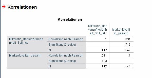 Korrelation Shopperzufriedenheit & Markenloyalität.JPG